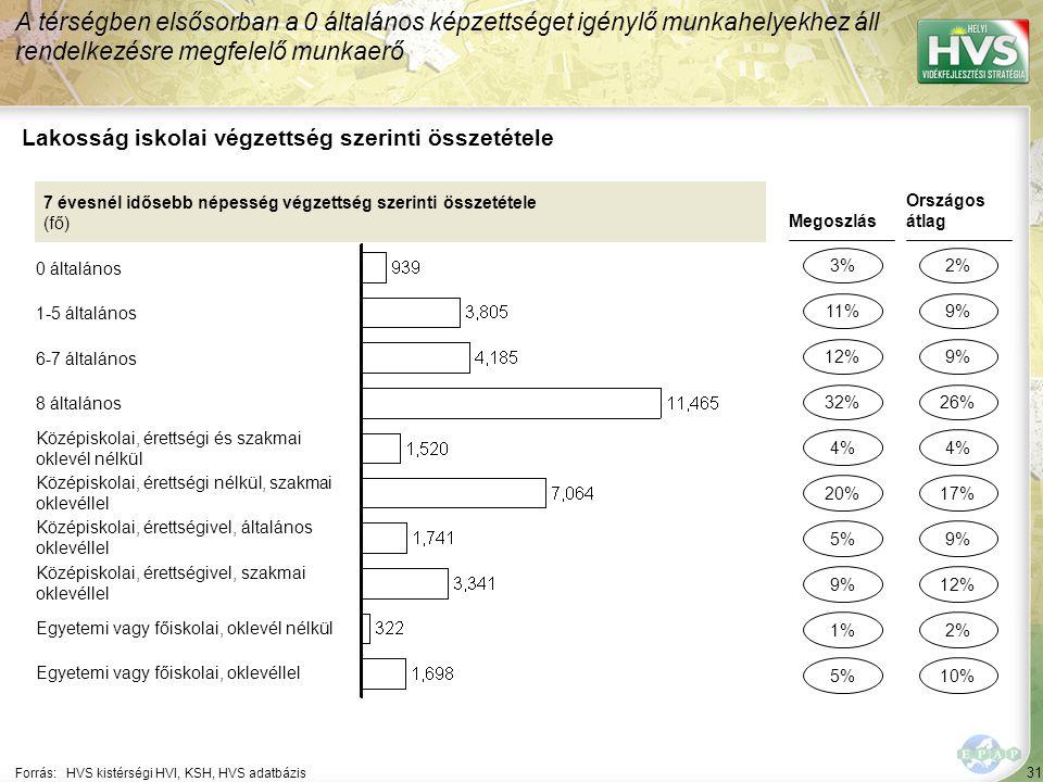 31 Forrás:HVS kistérségi HVI, KSH, HVS adatbázis Lakosság iskolai végzettség szerinti összetétele A térségben elsősorban a 0 általános képzettséget igénylő munkahelyekhez áll rendelkezésre megfelelő munkaerő 7 évesnél idősebb népesség végzettség szerinti összetétele (fő) 0 általános 1-5 általános 6-7 általános 8 általános Középiskolai, érettségi és szakmai oklevél nélkül Középiskolai, érettségi nélkül, szakmai oklevéllel Középiskolai, érettségivel, általános oklevéllel Középiskolai, érettségivel, szakmai oklevéllel Egyetemi vagy főiskolai, oklevél nélkül Egyetemi vagy főiskolai, oklevéllel Megoszlás 3% 12% 5% 1% 4% Országos átlag 2% 9% 2% 4% 11% 32% 9% 5% 20% 9% 26% 12% 10% 17%