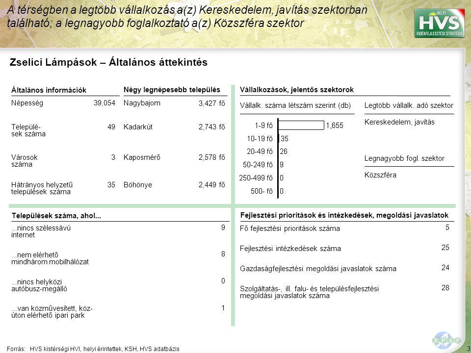 114 Forrás:HVS kistérségi HVI, helyi érintettek, HVS adatbázis A legtöbb megoldási javaslat a(z) ÚMVP - 4.