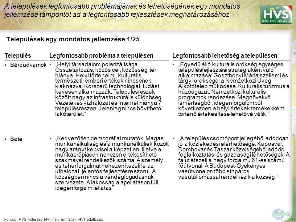 """47 Települések egy mondatos jellemzése 1/25 A települések legfontosabb problémájának és lehetőségének egy mondatos jellemzése támpontot ad a legfontosabb fejlesztések meghatározásához Forrás:HVS kistérségi HVI, helyi érintettek, HVT adatbázis TelepülésLegfontosabb probléma a településen ▪Bárdudvarnok ▪""""Helyi társadalom polarizáltsága."""