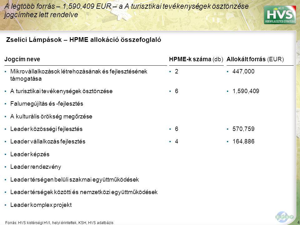 135 Forrás:HVS kistérségi HVI, helyi érintettek, HVS adatbázis Megoldási javaslatok 17/52 Kód: DD-43-GF-A-11 Sorszám: 2762 A legtöbb megoldási javaslat a(z) ÚMVP - 4.