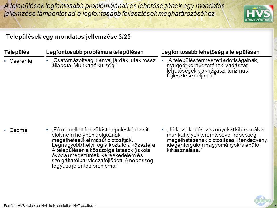 """49 Települések egy mondatos jellemzése 3/25 A települések legfontosabb problémájának és lehetőségének egy mondatos jellemzése támpontot ad a legfontosabb fejlesztések meghatározásához Forrás:HVS kistérségi HVI, helyi érintettek, HVT adatbázis TelepülésLegfontosabb probléma a településen ▪Cserénfa ▪""""Csatornázottság hiánya, járdák, utak rossz állapota."""