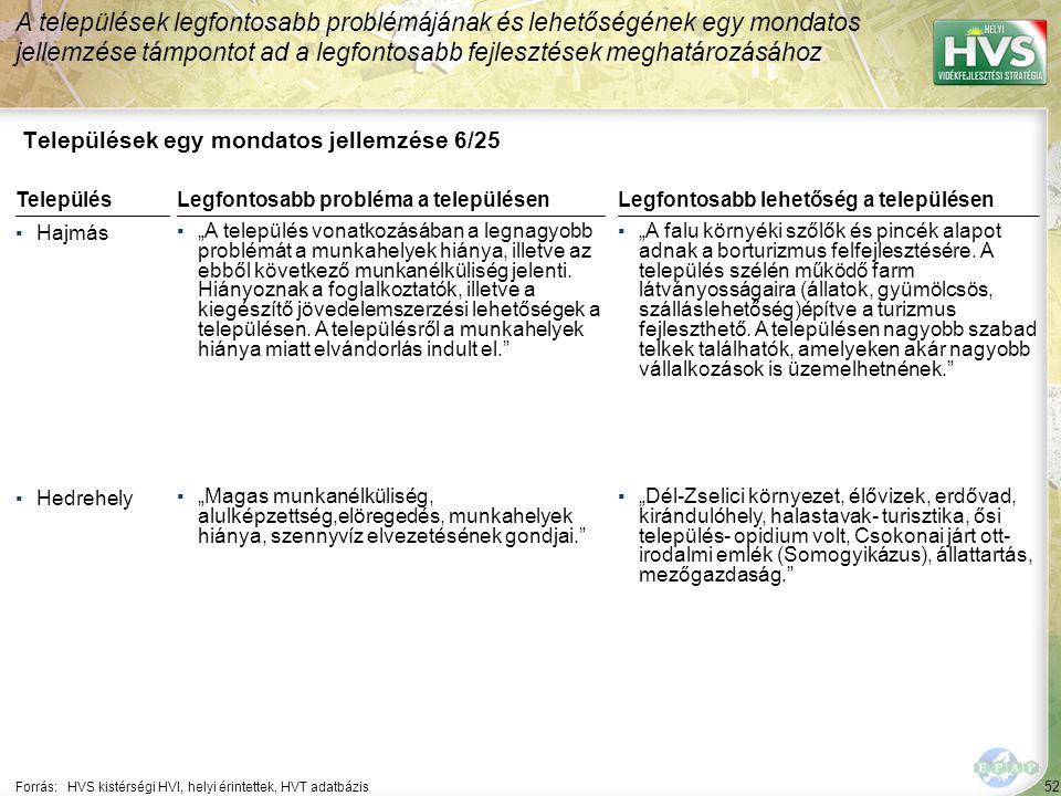 """52 Települések egy mondatos jellemzése 6/25 A települések legfontosabb problémájának és lehetőségének egy mondatos jellemzése támpontot ad a legfontosabb fejlesztések meghatározásához Forrás:HVS kistérségi HVI, helyi érintettek, HVT adatbázis TelepülésLegfontosabb probléma a településen ▪Hajmás ▪""""A település vonatkozásában a legnagyobb problémát a munkahelyek hiánya, illetve az ebből következő munkanélküliség jelenti."""
