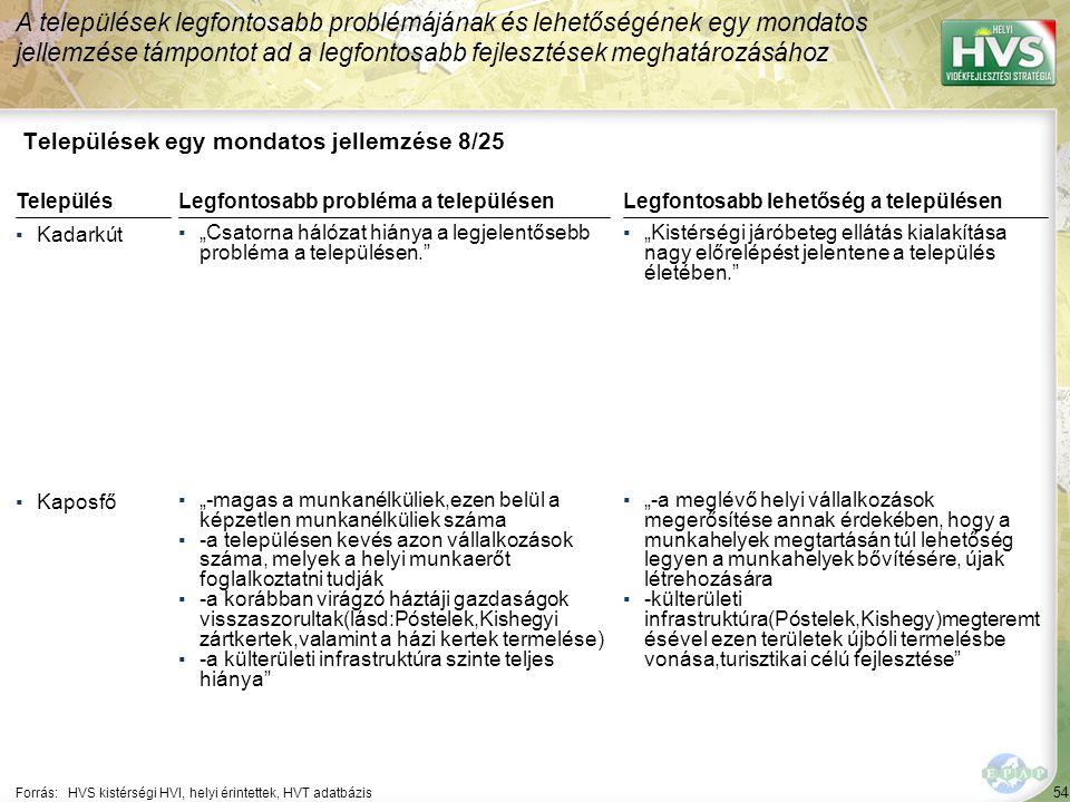 """54 Települések egy mondatos jellemzése 8/25 A települések legfontosabb problémájának és lehetőségének egy mondatos jellemzése támpontot ad a legfontosabb fejlesztések meghatározásához Forrás:HVS kistérségi HVI, helyi érintettek, HVT adatbázis TelepülésLegfontosabb probléma a településen ▪Kadarkút ▪""""Csatorna hálózat hiánya a legjelentősebb probléma a településen. ▪Kaposfő ▪""""-magas a munkanélküliek,ezen belül a képzetlen munkanélküliek száma ▪-a településen kevés azon vállalkozások száma, melyek a helyi munkaerőt foglalkoztatni tudják ▪-a korábban virágzó háztáji gazdaságok visszaszorultak(lásd:Póstelek,Kishegyi zártkertek,valamint a házi kertek termelése) ▪-a külterületi infrastruktúra szinte teljes hiánya Legfontosabb lehetőség a településen ▪""""Kistérségi járóbeteg ellátás kialakítása nagy előrelépést jelentene a település életében. ▪""""-a meglévő helyi vállalkozások megerősítése annak érdekében, hogy a munkahelyek megtartásán túl lehetőség legyen a munkahelyek bővítésére, újak létrehozására ▪-külterületi infrastruktúra(Póstelek,Kishegy)megteremt ésével ezen területek újbóli termelésbe vonása,turisztikai célú fejlesztése"""