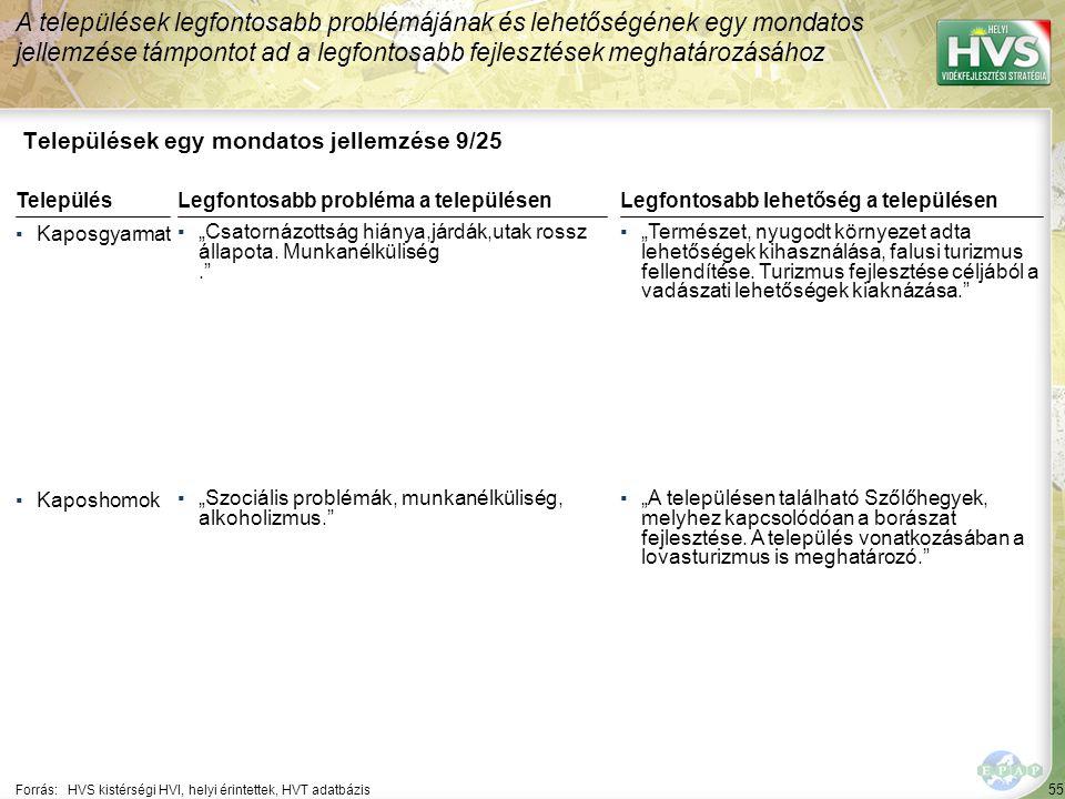 """55 Települések egy mondatos jellemzése 9/25 A települések legfontosabb problémájának és lehetőségének egy mondatos jellemzése támpontot ad a legfontosabb fejlesztések meghatározásához Forrás:HVS kistérségi HVI, helyi érintettek, HVT adatbázis TelepülésLegfontosabb probléma a településen ▪Kaposgyarmat ▪""""Csatornázottság hiánya,járdák,utak rossz állapota."""