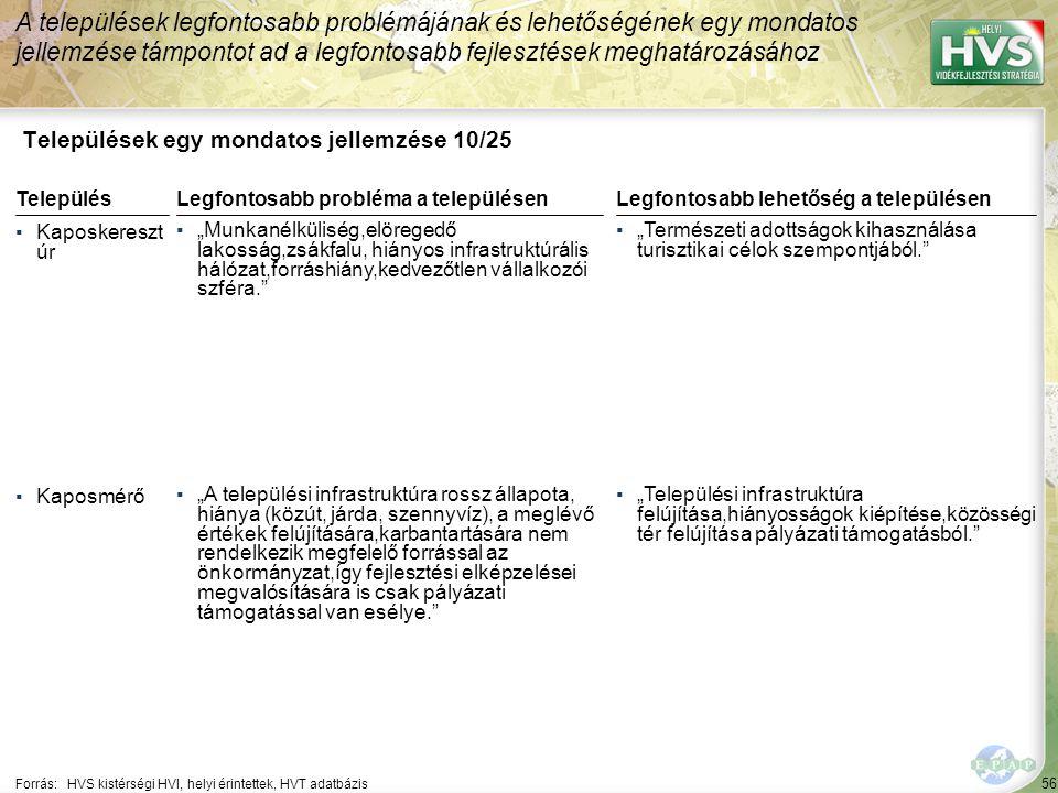 """56 Települések egy mondatos jellemzése 10/25 A települések legfontosabb problémájának és lehetőségének egy mondatos jellemzése támpontot ad a legfontosabb fejlesztések meghatározásához Forrás:HVS kistérségi HVI, helyi érintettek, HVT adatbázis TelepülésLegfontosabb probléma a településen ▪Kaposkereszt úr ▪""""Munkanélküliség,elöregedő lakosság,zsákfalu, hiányos infrastruktúrális hálózat,forráshiány,kedvezőtlen vállalkozói szféra. ▪Kaposmérő ▪""""A települési infrastruktúra rossz állapota, hiánya (közút, járda, szennyvíz), a meglévő értékek felújítására,karbantartására nem rendelkezik megfelelő forrással az önkormányzat,így fejlesztési elképzelései megvalósítására is csak pályázati támogatással van esélye. Legfontosabb lehetőség a településen ▪""""Természeti adottságok kihasználása turisztikai célok szempontjából. ▪""""Települési infrastruktúra felújítása,hiányosságok kiépítése,közösségi tér felújítása pályázati támogatásból."""