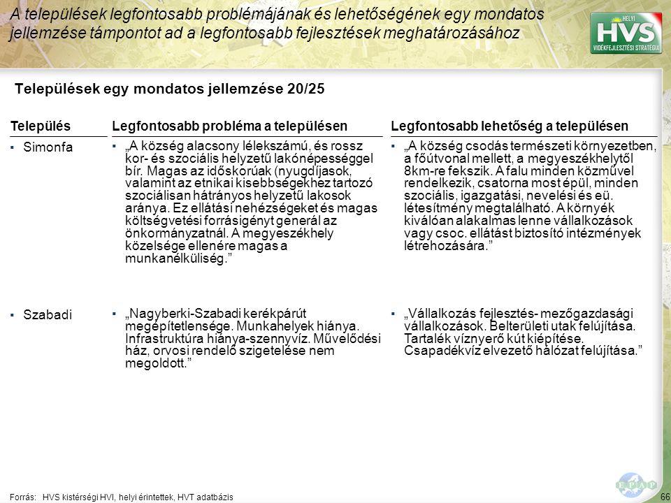 """66 Települések egy mondatos jellemzése 20/25 A települések legfontosabb problémájának és lehetőségének egy mondatos jellemzése támpontot ad a legfontosabb fejlesztések meghatározásához Forrás:HVS kistérségi HVI, helyi érintettek, HVT adatbázis TelepülésLegfontosabb probléma a településen ▪Simonfa ▪""""A község alacsony lélekszámú, és rossz kor- és szociális helyzetű lakónépességgel bír."""