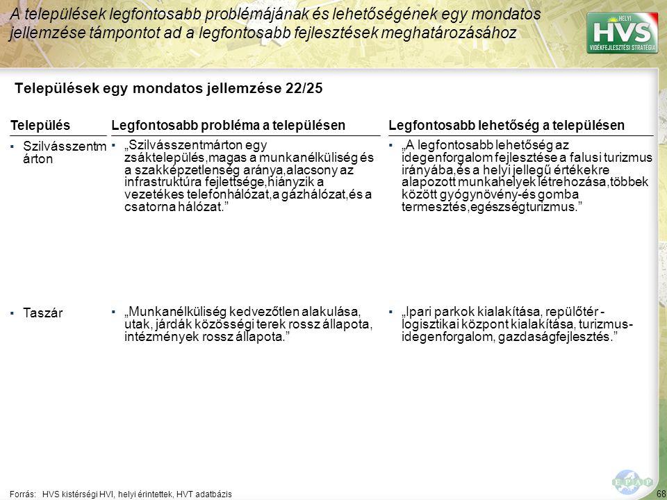 """68 Települések egy mondatos jellemzése 22/25 A települések legfontosabb problémájának és lehetőségének egy mondatos jellemzése támpontot ad a legfontosabb fejlesztések meghatározásához Forrás:HVS kistérségi HVI, helyi érintettek, HVT adatbázis TelepülésLegfontosabb probléma a településen ▪Szilvásszentm árton ▪""""Szilvásszentmárton egy zsáktelepülés,magas a munkanélküliség és a szakképzetlenség aránya,alacsony az infrastruktúra fejlettsége,hiányzik a vezetékes telefonhálózat,a gázhálózat,és a csatorna hálózat. ▪Taszár ▪""""Munkanélküliség kedvezőtlen alakulása, utak, járdák közösségi terek rossz állapota, intézmények rossz állapota. Legfontosabb lehetőség a településen ▪""""A legfontosabb lehetőség az idegenforgalom fejlesztése a falusi turizmus irányába,és a helyi jellegű értékekre alapozott munkahelyek létrehozása,többek között gyógynövény-és gomba termesztés,egészségturizmus. ▪""""Ipari parkok kialakítása, repülőtér - logisztikai központ kialakítása, turizmus- idegenforgalom, gazdaságfejlesztés."""