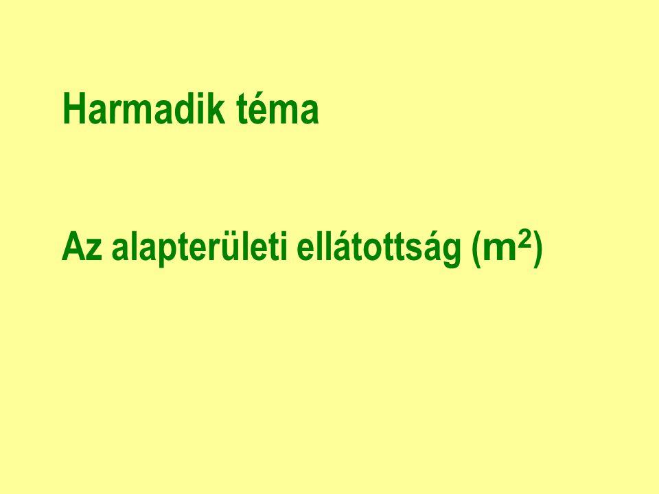 Harmadik téma Az alapterületi ellátottság ( m 2 )