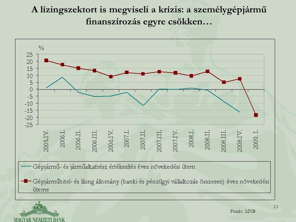 13 A lízingszektort is megviseli a krízis: a személygépjármű finanszírozás egyre csökken… Forrás: MNB