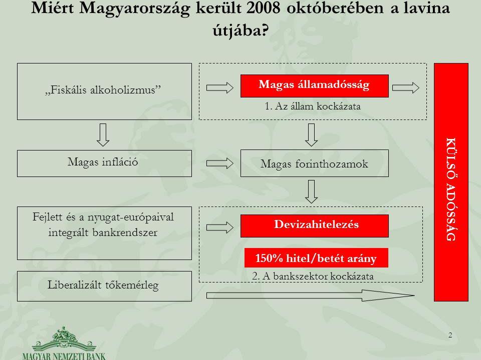 2 2 Miért Magyarország került 2008 októberében a lavina útjába.