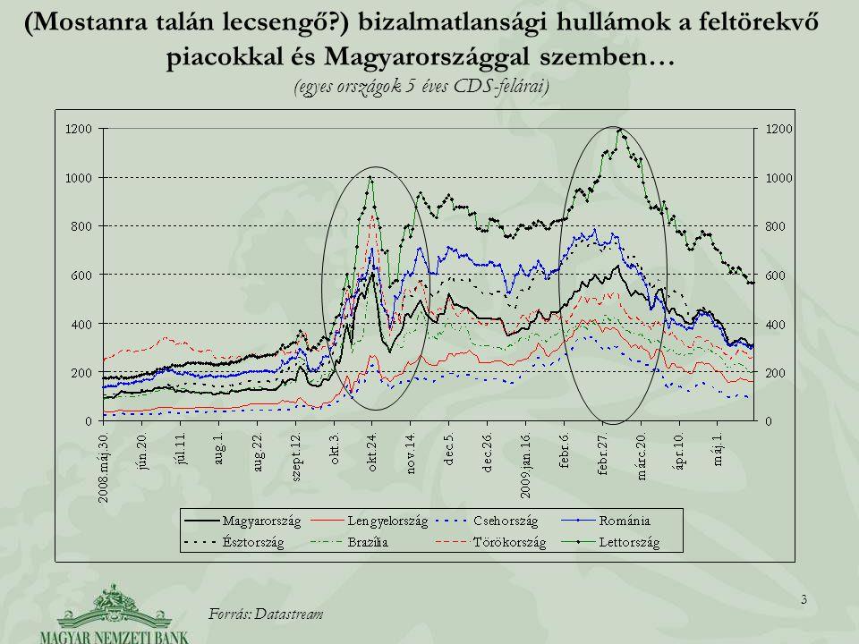 3 3 (Mostanra talán lecsengő ) bizalmatlansági hullámok a feltörekvő piacokkal és Magyarországgal szemben… (egyes országok 5 éves CDS-felárai) Forrás: Datastream