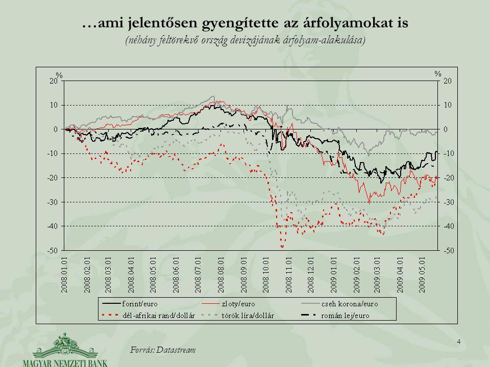 4 4 …ami jelentősen gyengítette az árfolyamokat is (néhány feltörekvő ország devizájának árfolyam-alakulása) Forrás: Datastream