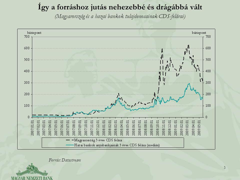 5 5 Így a forráshoz jutás nehezebbé és drágábbá vált (Magyarország és a hazai bankok tulajdonosainak CDS-felárai) Forrás: Datastream