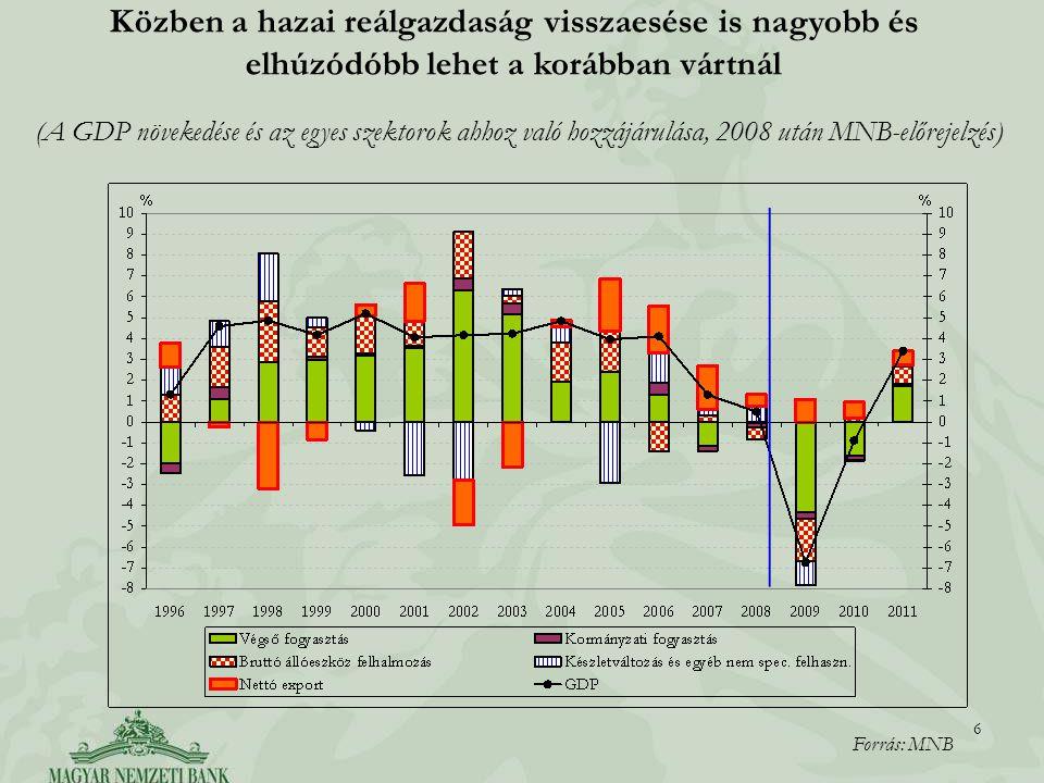 6 6 (A GDP növekedése és az egyes szektorok ahhoz való hozzájárulása, 2008 után MNB-előrejelzés) Közben a hazai reálgazdaság visszaesése is nagyobb és elhúzódóbb lehet a korábban vártnál Forrás: MNB
