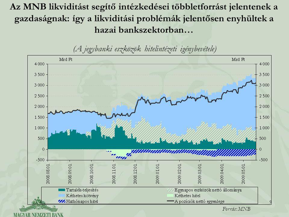 9 9 Az MNB likviditást segítő intézkedései többletforrást jelentenek a gazdaságnak: így a likviditási problémák jelentősen enyhültek a hazai bankszektorban… Forrás: MNB (A jegybanki eszközök hitelintézeti igénybevétele)