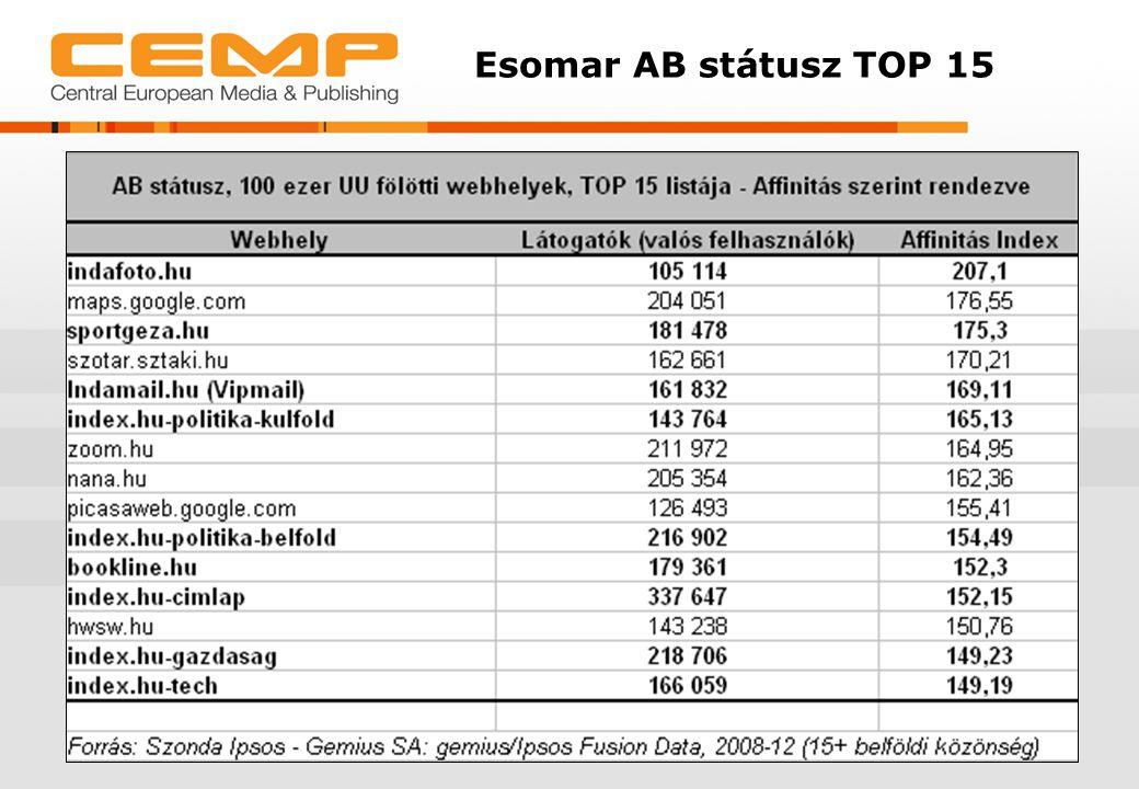 Esomar AB státusz TOP 15