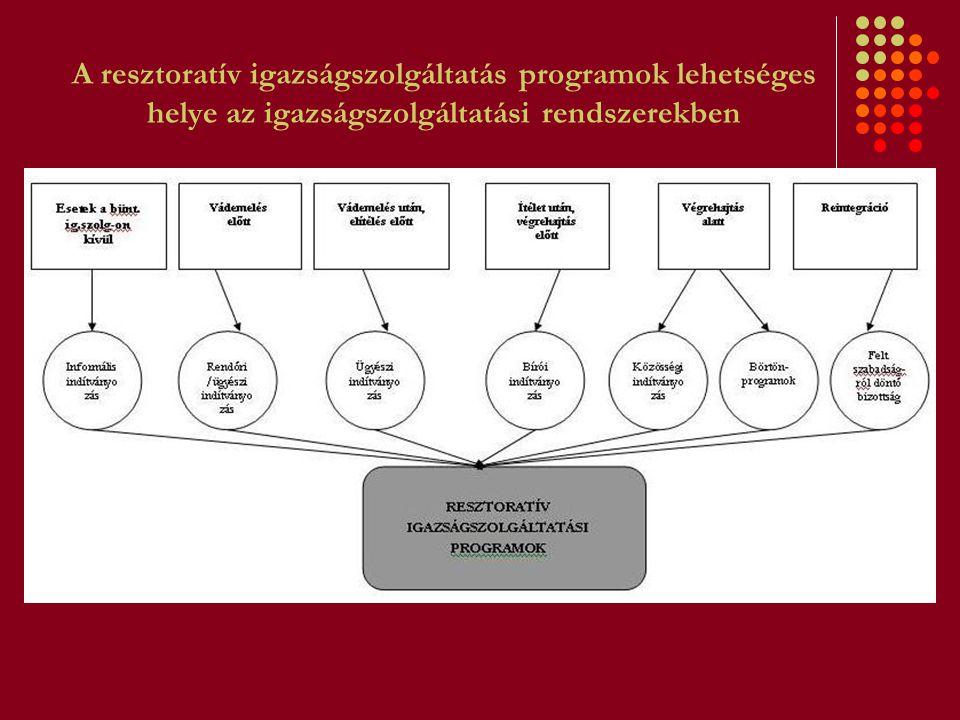 Jelen és jövő Magyarországon Törvénytervezet a büntető ügyekben alkalmazható közvetítői tevékenységről (2005) Korm.