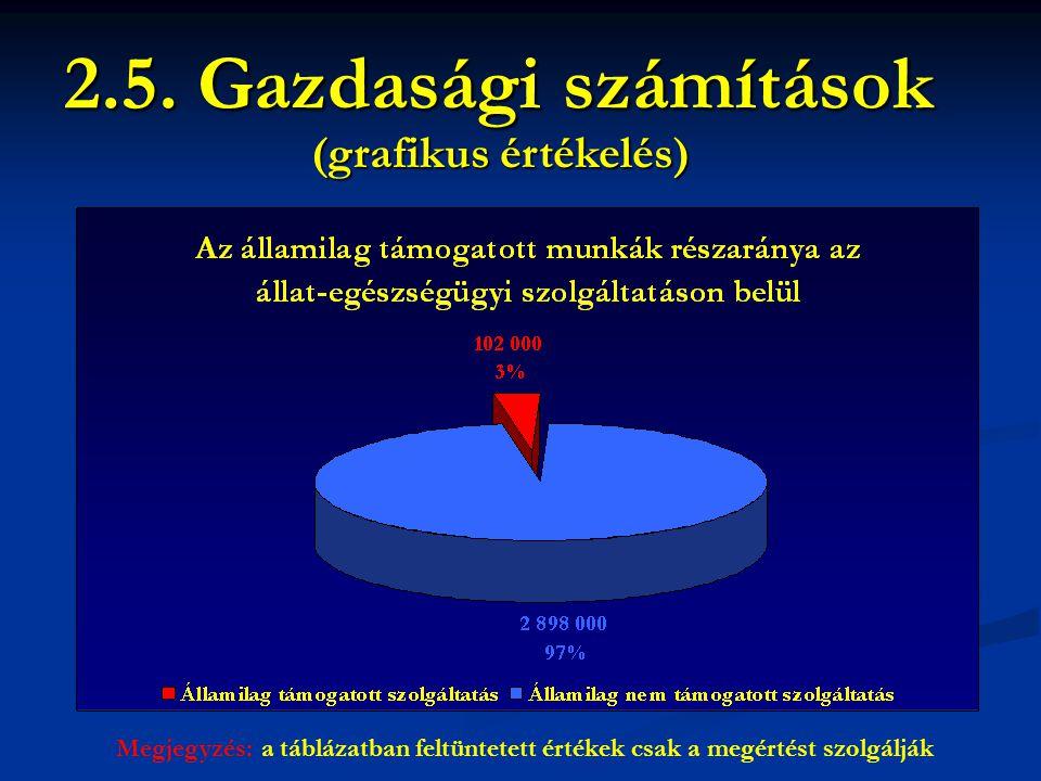 2.5. Gazdasági számítások Megjegyzés: a táblázatban feltüntetett értékek csak a megértést szolgálják (grafikus értékelés)