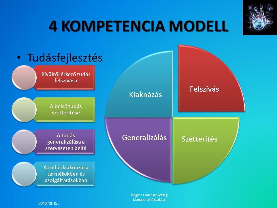 4 KOMPETENCIA MODELL Tudásfejlesztés Felszívás SzétterítésGeneralizálás Kiaknázás Kívülről érkező tudás felszívása A belső tudás szétterítése A tudás
