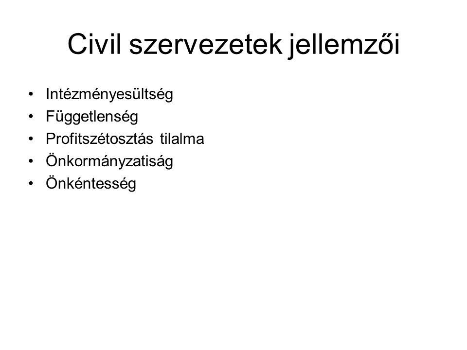 Civil szervezetek jellemzői Intézményesültség Függetlenség Profitszétosztás tilalma Önkormányzatiság Önkéntesség