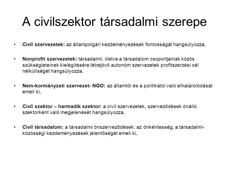 A civilszektor társadalmi szerepe Civíl szervezetek: az állampolgári kezdeményezések fontosságát hangsúlyozza, Nonprofit szervezetek: társadalmi, illetve a társadalom csoportjainak közös szükségleteinek kielégítésére létrejövő autonóm szervezetek profitszerzési cél nélküliségét hangsúlyozza, Nem-kormányzati szervezet- NGO: az államtól és a politikától való elhatárolódását emeli ki, Civíl szektor – harmadik szektor: a civíl szervezetek, szerveződések önálló szektorként való megjelenését hangsúlyozza, Civíl társadalom: a társadalmi önszerveződések, az önkéntesség, a társadalmi- közösségi kezdeményezések jelentőségét emeli ki,
