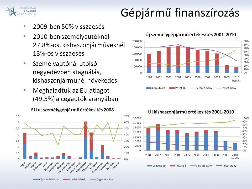 Gépjármű finanszírozás 2009-ben 50% visszaesés 2010-ben személyautóknál 27,8%-os, kishaszonjárműveknél 13%-os visszaesés Személyautónál utolsó negyedévben stagnálás, kishaszonjárműnél növekedés Meghaladtuk az EU átlagot (49,5%) a cégautók arányában