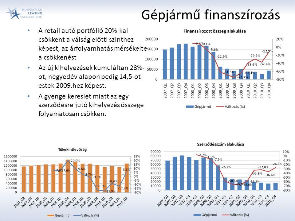 Gépjármű finanszírozás A retail autó portfólió 20%-kal csökkent a válság előtti szinthez képest, az árfolyamhatás mérsékelte a csökkenést Az új kihelyezések kumuláltan 28%- ot, negyedév alapon pedig 14,5-ot estek 2009.hez képest.