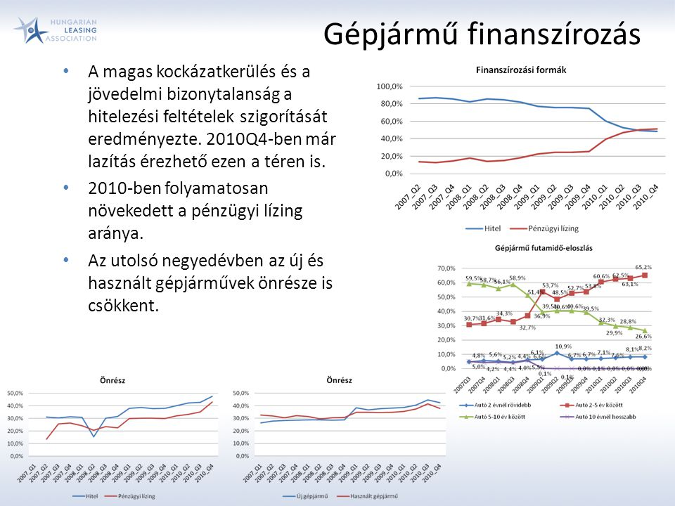 Gépjármű finanszírozás A magas kockázatkerülés és a jövedelmi bizonytalanság a hitelezési feltételek szigorítását eredményezte. 2010Q4-ben már lazítás