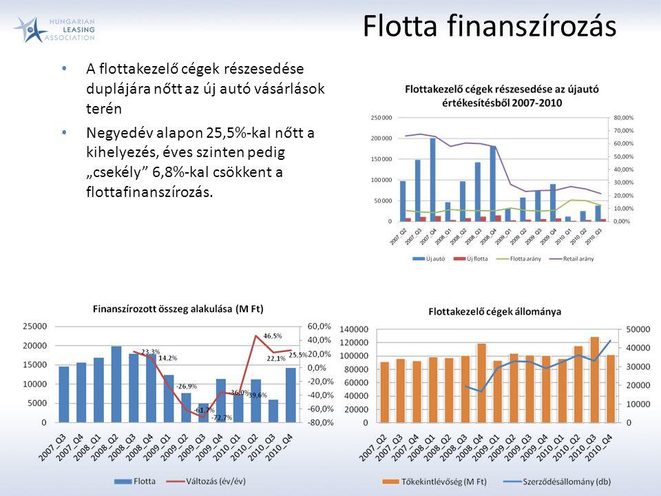 """A flottakezelő cégek részesedése duplájára nőtt az új autó vásárlások terén Negyedév alapon 25,5%-kal nőtt a kihelyezés, éves szinten pedig """"csekély 6,8%-kal csökkent a flottafinanszírozás."""