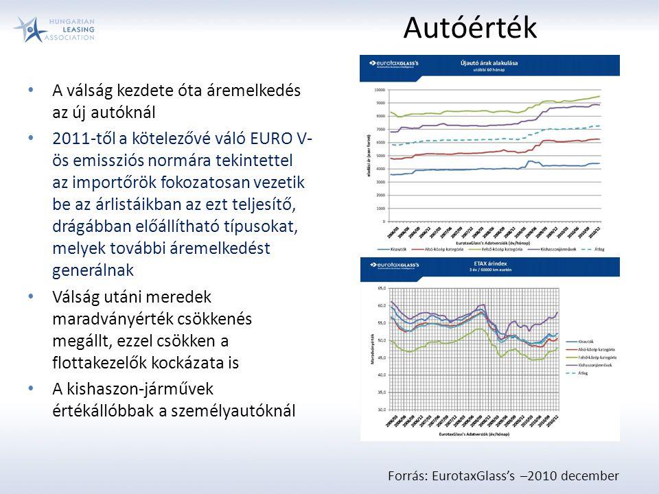 A válság kezdete óta áremelkedés az új autóknál 2011-től a kötelezővé váló EURO V- ös emissziós normára tekintettel az importőrök fokozatosan vezetik be az árlistáikban az ezt teljesítő, drágábban előállítható típusokat, melyek további áremelkedést generálnak Válság utáni meredek maradványérték csökkenés megállt, ezzel csökken a flottakezelők kockázata is A kishaszon-járművek értékállóbbak a személyautóknál Autóérték Forrás: EurotaxGlass's –2010 december