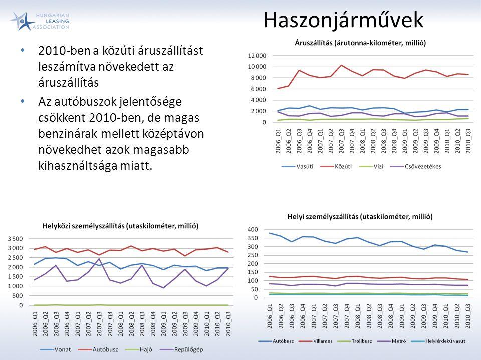 Haszonjárművek 2010-ben a közúti áruszállítást leszámítva növekedett az áruszállítás Az autóbuszok jelentősége csökkent 2010-ben, de magas benzinárak