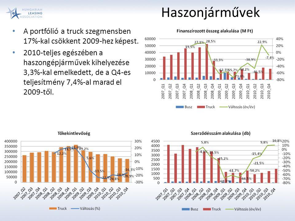 Haszonjárművek A portfólió a truck szegmensben 17%-kal csökkent 2009-hez képest. 2010-teljes egészében a haszongépjárművek kihelyezése 3,3%-kal emelke
