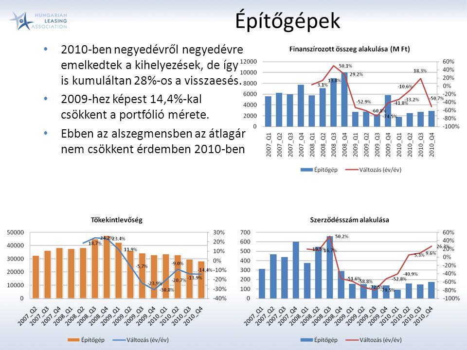 2010-ben negyedévről negyedévre emelkedtek a kihelyezések, de így is kumuláltan 28%-os a visszaesés. 2009-hez képest 14,4%-kal csökkent a portfólió mé