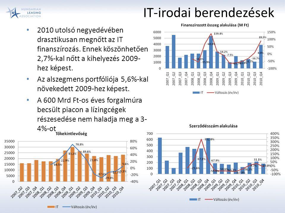 IT-irodai berendezések 2010 utolsó negyedévében drasztikusan megnőtt az IT finanszírozás. Ennek köszönhetően 2,7%-kal nőtt a kihelyezés 2009- hez képe