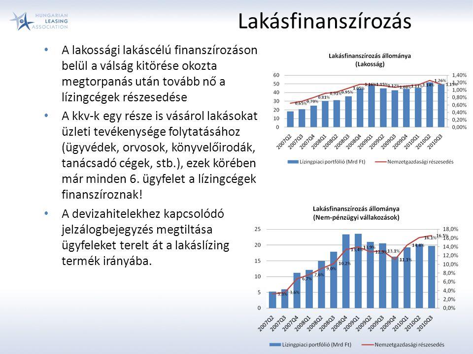 A lakossági lakáscélú finanszírozáson belül a válság kitörése okozta megtorpanás után tovább nő a lízingcégek részesedése A kkv-k egy része is vásárol lakásokat üzleti tevékenysége folytatásához (ügyvédek, orvosok, könyvelőirodák, tanácsadó cégek, stb.), ezek körében már minden 6.