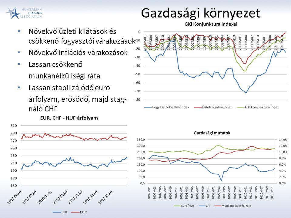 Növekvő üzleti kilátások és csökkenő fogyasztói várakozások Növekvő inflációs várakozások Lassan csökkenő munkanélküliségi ráta Lassan stabilizálódó euro árfolyam, erősödő, majd stag- náló CHF Gazdasági környezet