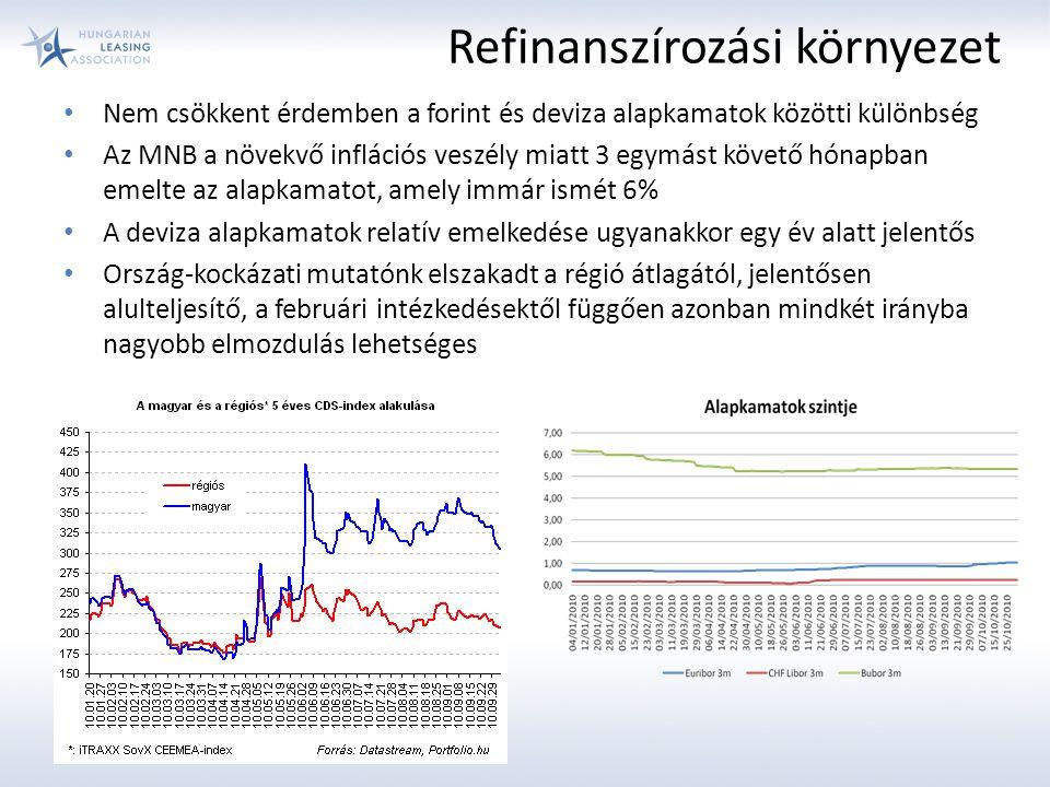 Nem csökkent érdemben a forint és deviza alapkamatok közötti különbség Az MNB a növekvő inflációs veszély miatt 3 egymást követő hónapban emelte az alapkamatot, amely immár ismét 6% A deviza alapkamatok relatív emelkedése ugyanakkor egy év alatt jelentős Ország-kockázati mutatónk elszakadt a régió átlagától, jelentősen alulteljesítő, a februári intézkedésektől függően azonban mindkét irányba nagyobb elmozdulás lehetséges Refinanszírozási környezet