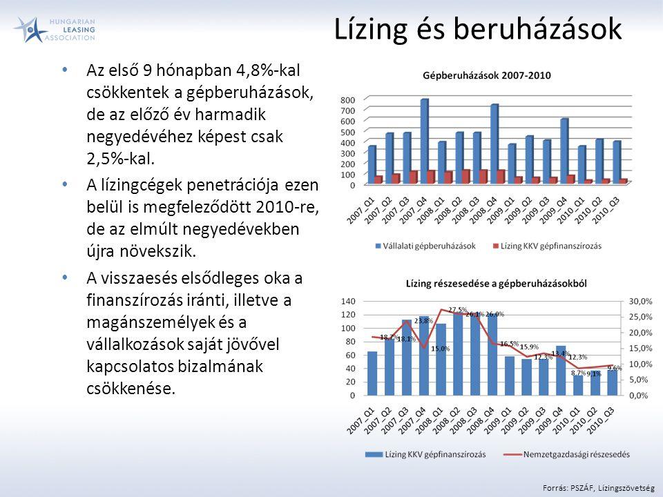Az első 9 hónapban 4,8%-kal csökkentek a gépberuházások, de az előző év harmadik negyedévéhez képest csak 2,5%-kal. A lízingcégek penetrációja ezen be