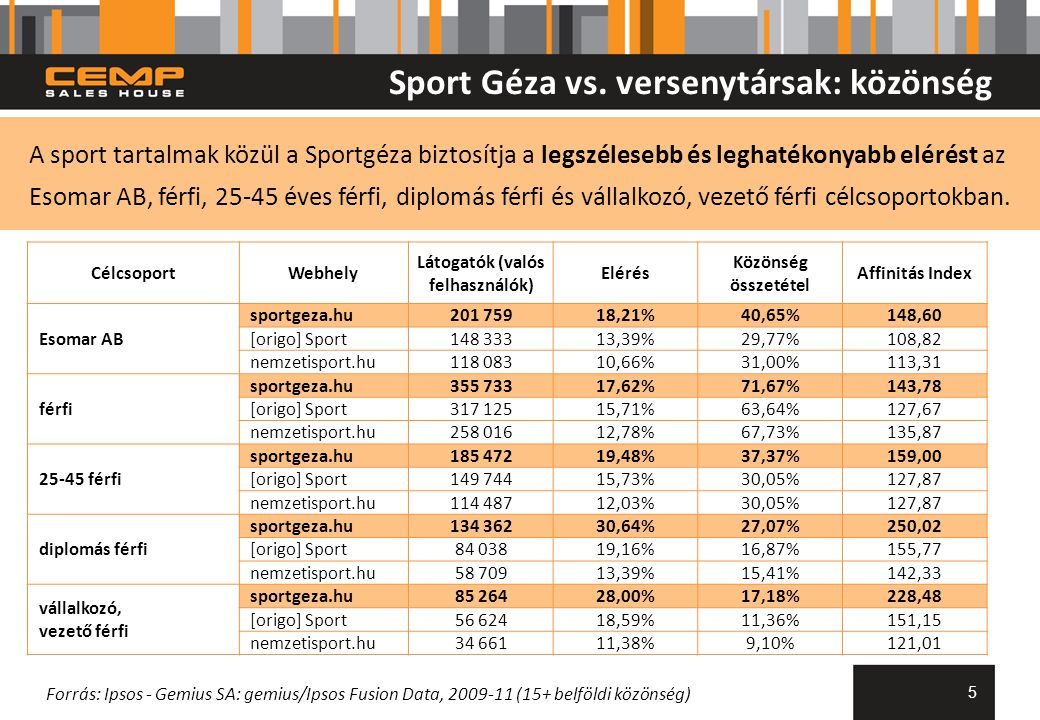 5 CélcsoportWebhely Látogatók (valós felhasználók) Elérés Közönség összetétel Affinitás Index Esomar AB sportgeza.hu201 75918,21%40,65%148,60 [origo] Sport148 33313,39%29,77%108,82 nemzetisport.hu118 08310,66%31,00%113,31 férfi sportgeza.hu355 73317,62%71,67%143,78 [origo] Sport317 12515,71%63,64%127,67 nemzetisport.hu258 01612,78%67,73%135,87 25-45 férfi sportgeza.hu185 47219,48%37,37%159,00 [origo] Sport149 74415,73%30,05%127,87 nemzetisport.hu114 48712,03%30,05%127,87 diplomás férfi sportgeza.hu134 36230,64%27,07%250,02 [origo] Sport84 03819,16%16,87%155,77 nemzetisport.hu58 70913,39%15,41%142,33 vállalkozó, vezető férfi sportgeza.hu85 26428,00%17,18%228,48 [origo] Sport56 62418,59%11,36%151,15 nemzetisport.hu34 66111,38%9,10%121,01 Forrás: Ipsos - Gemius SA: gemius/Ipsos Fusion Data, 2009-11 (15+ belföldi közönség) Sport Géza vs.