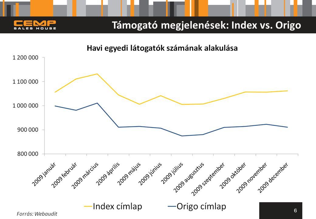Támogató megjelenések: Index vs. Origo 6 Forrás: Webaudit