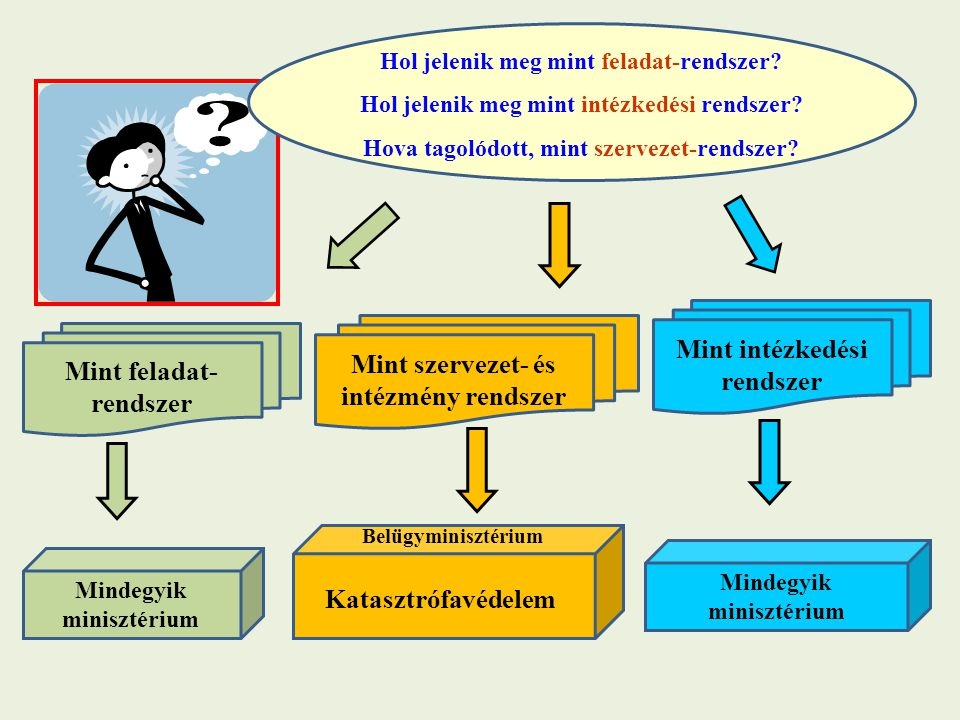 Mint feladat- rendszer Mint szervezet- és intézmény rendszer Mint intézkedési rendszer Mindegyik minisztérium Katasztrófavédelem Belügyminisztérium Ho