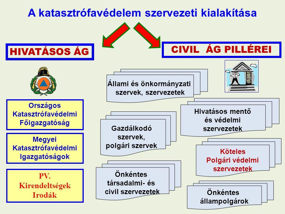 A katasztrófavédelem szervezeti kialakítása HIVATÁSOS ÁG Országos Katasztrófavédelmi Főigazgatóság PV. Kirendeltségek Irodák Megyei Katasztrófavédelmi