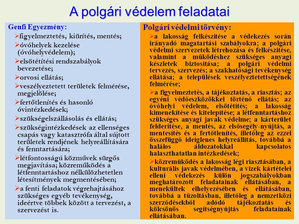 A polgári védelem feladatai Genfi Egyezmény:  figyelmeztetés, kiürítés, mentés;  óvóhelyek kezelése (óvóhelyvédelem);  elsötétítési rendszabályok b