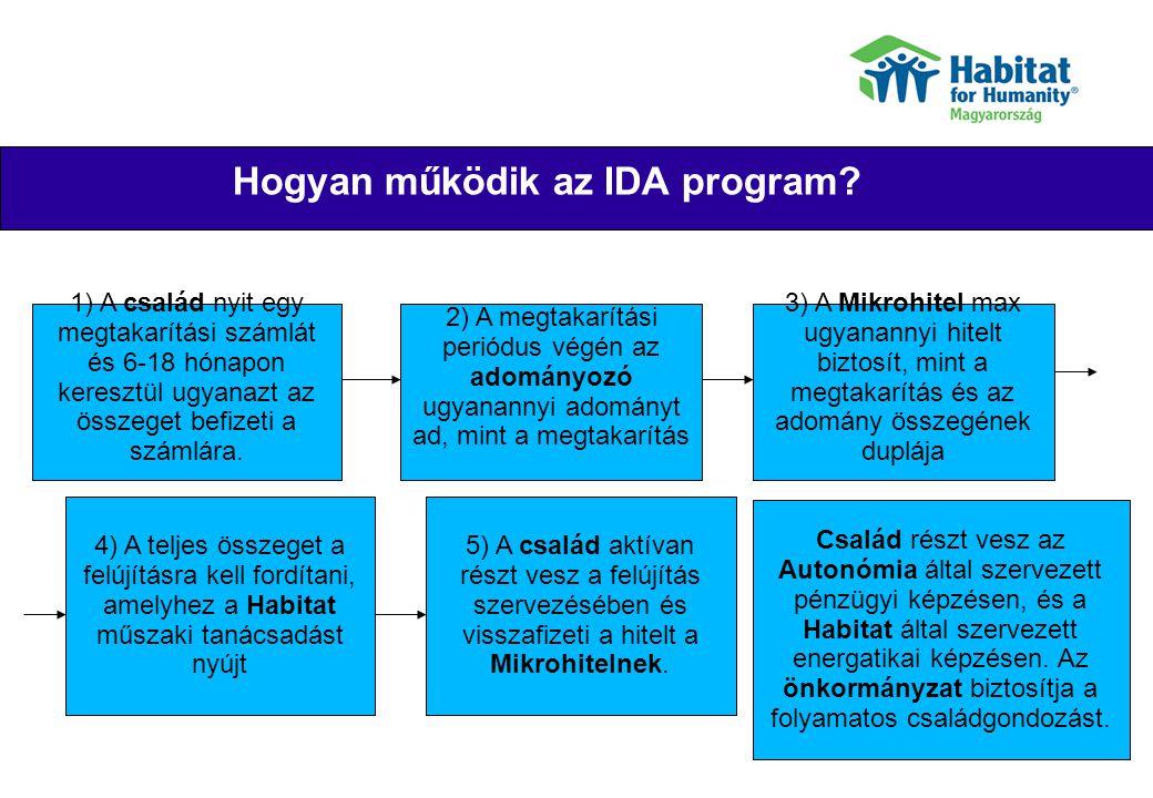 Hogyan működik az IDA program? 1) A család nyit egy megtakarítási számlát és 6-18 hónapon keresztül ugyanazt az összeget befizeti a számlára. 2) A meg