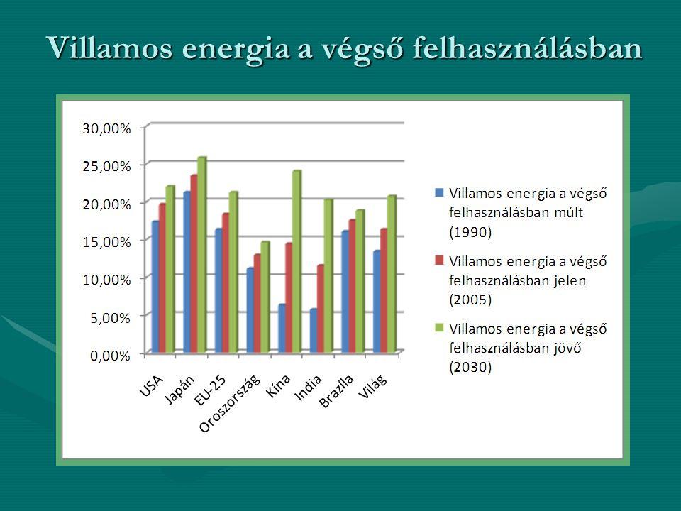 Villamos energia a végső felhasználásban