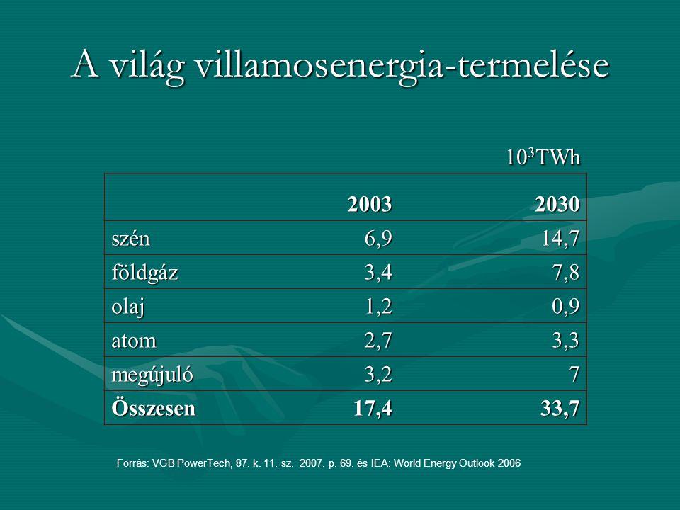 A világ villamosenergia-termelése 10 3 TWh 20032030 szén6,914,7 földgáz3,47,8 olaj1,20,9 atom2,73,3 megújuló3,27 Összesen17,433,7 Forrás: VGB PowerTech, 87.