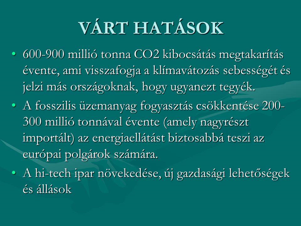 VÁRT HATÁSOK 600-900 millió tonna CO2 kibocsátás megtakarítás évente, ami visszafogja a klímavátozás sebességét és jelzi más országoknak, hogy ugyanezt tegyék.600-900 millió tonna CO2 kibocsátás megtakarítás évente, ami visszafogja a klímavátozás sebességét és jelzi más országoknak, hogy ugyanezt tegyék.