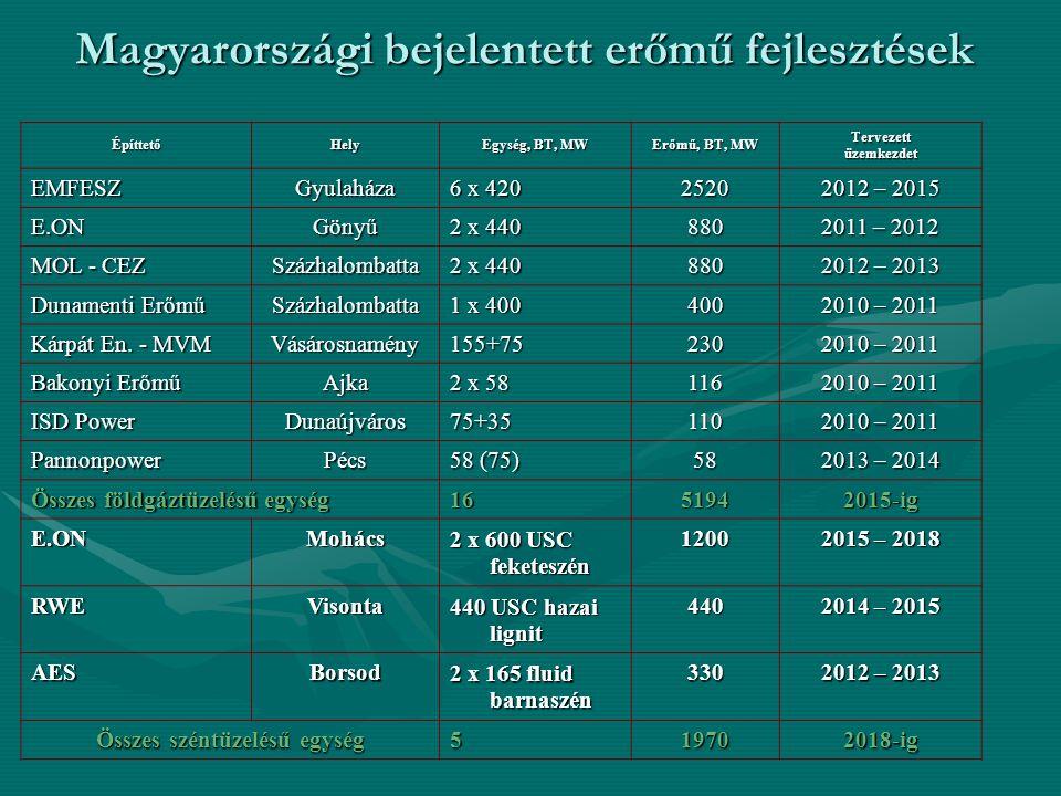 ÉpíttetőHely Egység, BT, MW Erőmű, BT, MW Tervezettüzemkezdet EMFESZGyulaháza 6 x 420 2520 2012 – 2015 E.ONGönyű 2 x 440 880 2011 – 2012 MOL - CEZ Százhalombatta 2 x 440 880 2012 – 2013 Dunamenti Erőmű Százhalombatta 1 x 400 400 2010 – 2011 Kárpát En.