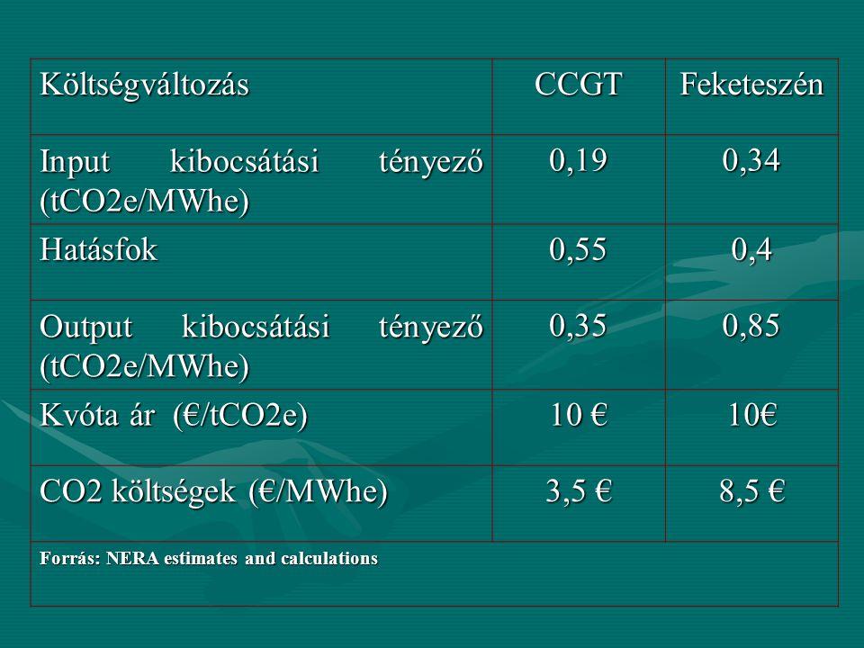 KöltségváltozásCCGTFeketeszén Input kibocsátási tényező (tCO2e/MWhe) 0,190,34 Hatásfok0,550,4 Output kibocsátási tényező (tCO2e/MWhe) 0,350,85 Kvóta ár (€/tCO2e) 10 € 10€ CO2 költségek (€/MWhe) 3,5 € 8,5 € Forrás: NERA estimates and calculations