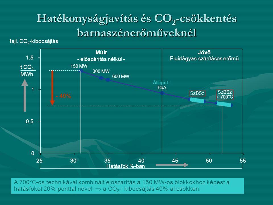 Hatékonyságjavítás és CO 2 -csökkentés barnaszénerőműveknél A 700°C-os technikával kombinált előszárítás a 150 MW-os blokkokhoz képest a hatásfokot 20%-ponttal növeli  a CO 2 - kibocsájtás 40%-al csökken.